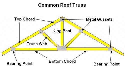 common-roof-truss